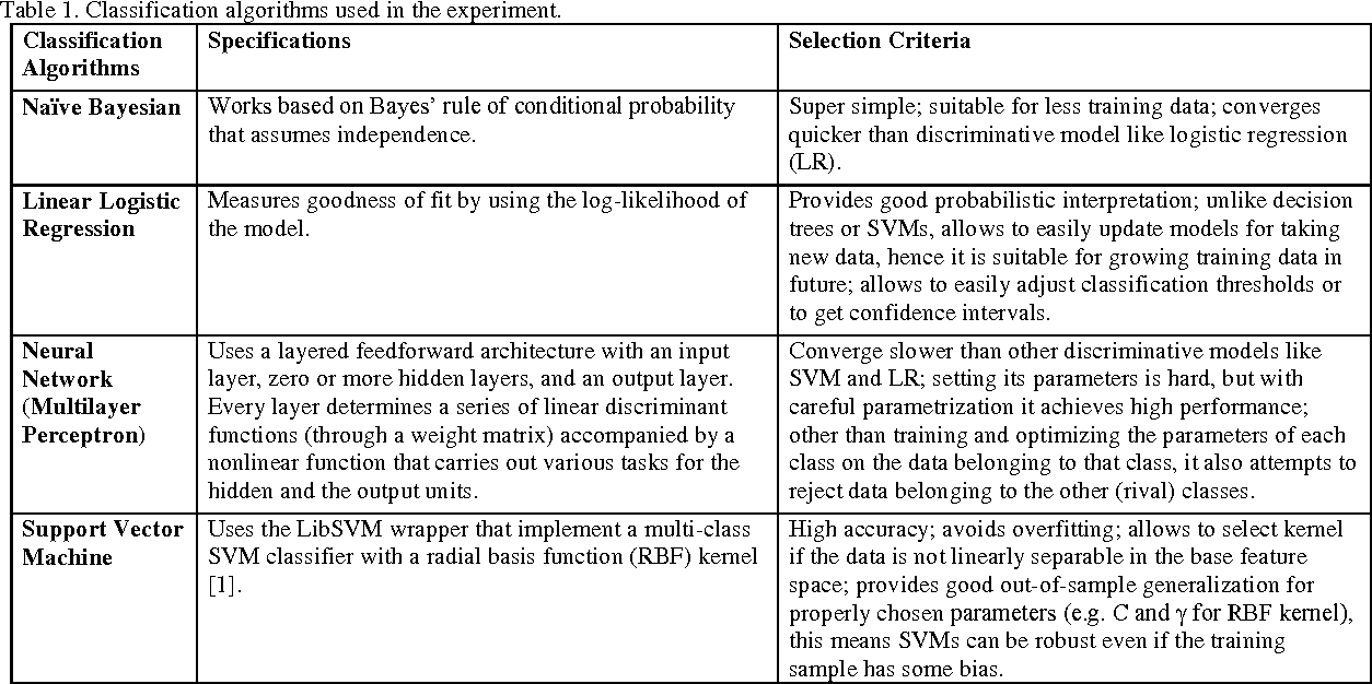 Table 1. Classification algorithms used in the experiment.