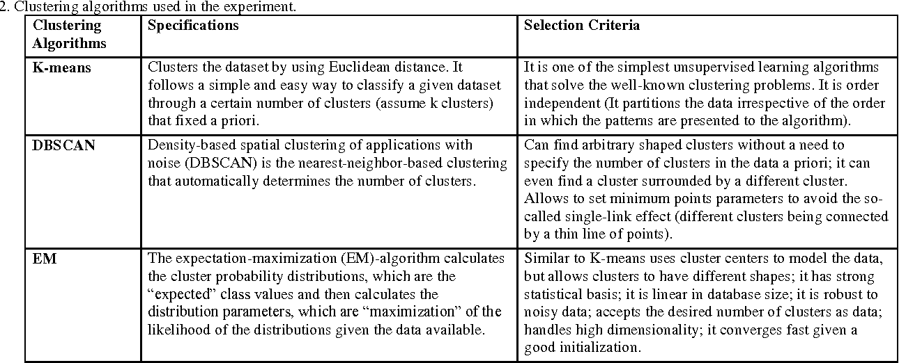 Table 2. Clustering algorithms used in the experiment.