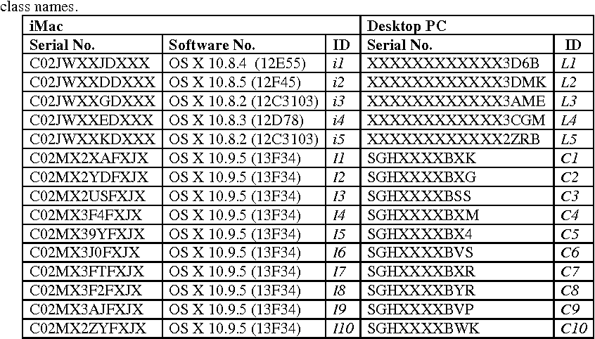 Table 3. Computer devices and class names.
