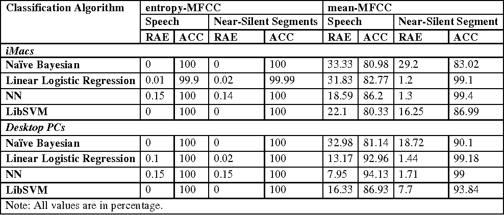 Table 4. Classification performance for intra-computer device model identification using TS1.