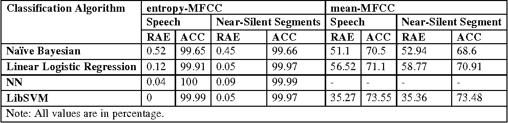 Table 6. Classification performance for inter-computer device model identification using combined set.