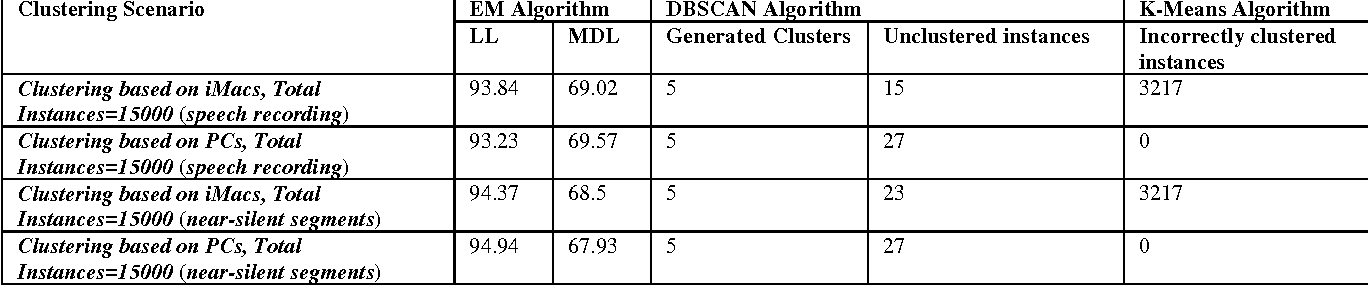 Table 8. Clustering performance by using Entropy-MFCC features from speech recording signal.