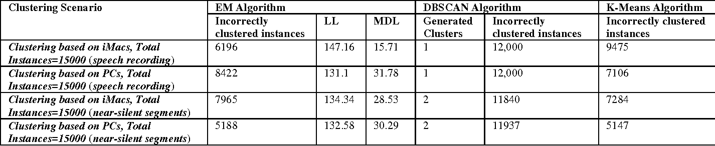 Table 9. Clustering performance by using Mean-MFCC features from speech recording signal.