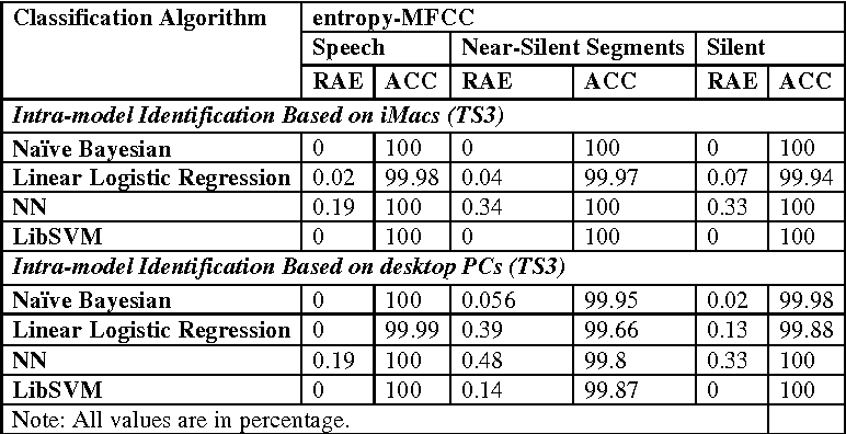 Table 10. Classification performance using microphone recording signal for Entropy-MFCCs.