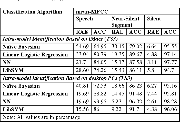 Table 11. Classification performance using microphone recording signal for Mean-MFCCs.