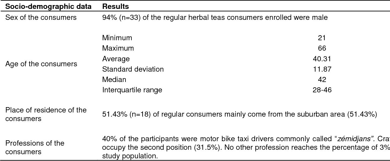 PDF] Herbal teas heavy metal evaluation with renal function