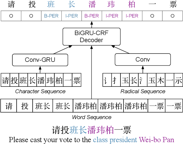 Figure 1 for Exploiting Multiple Embeddings for Chinese Named Entity Recognition