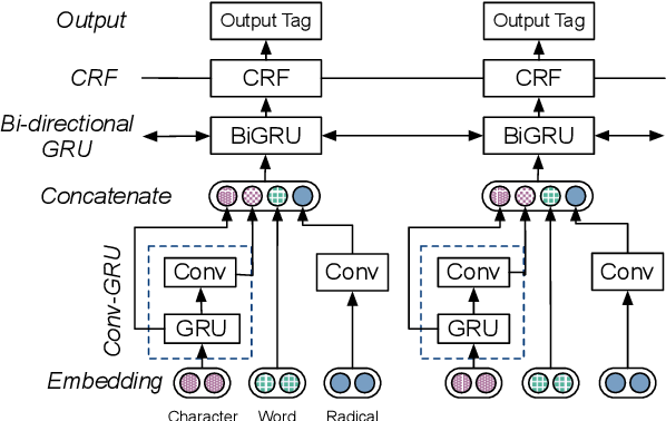 Figure 3 for Exploiting Multiple Embeddings for Chinese Named Entity Recognition
