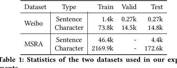 Figure 2 for Exploiting Multiple Embeddings for Chinese Named Entity Recognition