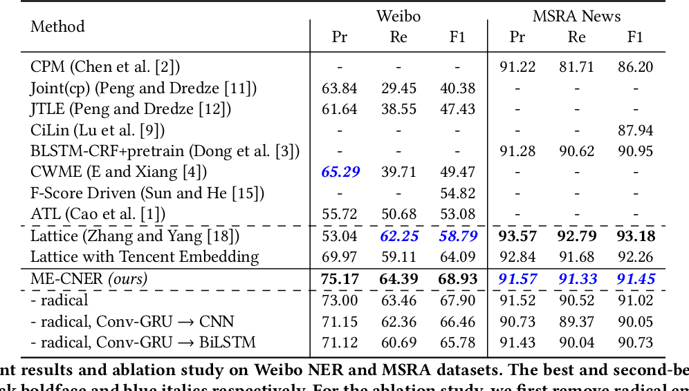 Figure 4 for Exploiting Multiple Embeddings for Chinese Named Entity Recognition