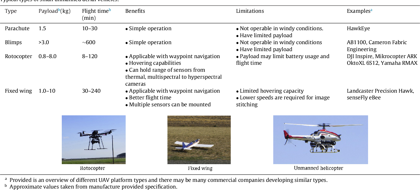 Low-altitude, high-resolution aerial imaging systems for row