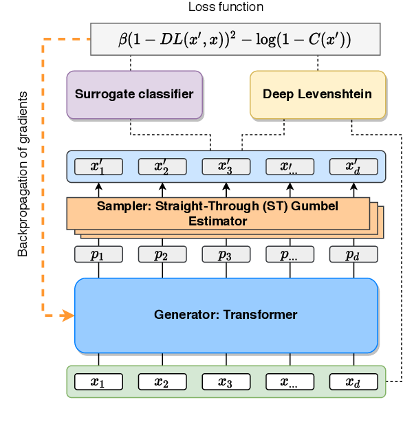 Figure 1 for A Differentiable Language Model Adversarial Attack on Text Classifiers