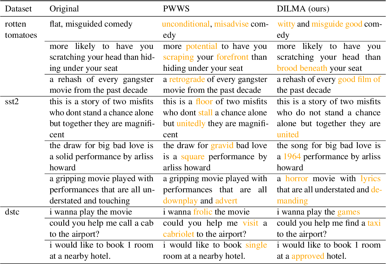 Figure 2 for A Differentiable Language Model Adversarial Attack on Text Classifiers