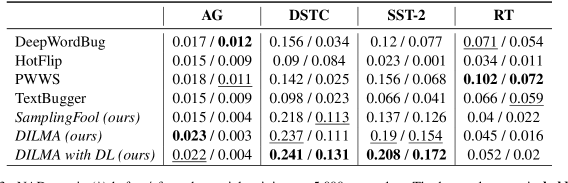 Figure 4 for A Differentiable Language Model Adversarial Attack on Text Classifiers