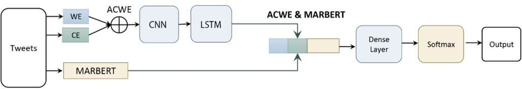 Figure 3 for Overview of the Arabic Sentiment Analysis 2021 Competition at KAUST