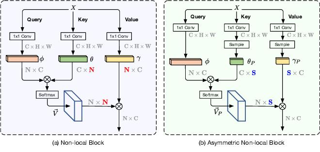 Figure 1 for Asymmetric Non-local Neural Networks for Semantic Segmentation