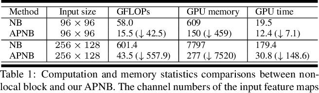 Figure 2 for Asymmetric Non-local Neural Networks for Semantic Segmentation
