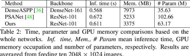 Figure 4 for Asymmetric Non-local Neural Networks for Semantic Segmentation