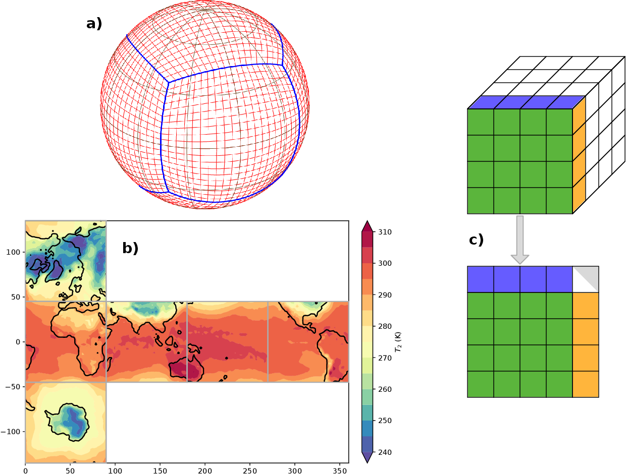 Figure 1 for Improving data-driven global weather prediction using deep convolutional neural networks on a cubed sphere