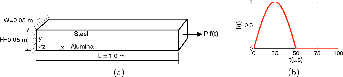 Figure 2 from Three-Dimensional Explicit Parallel Finite Element