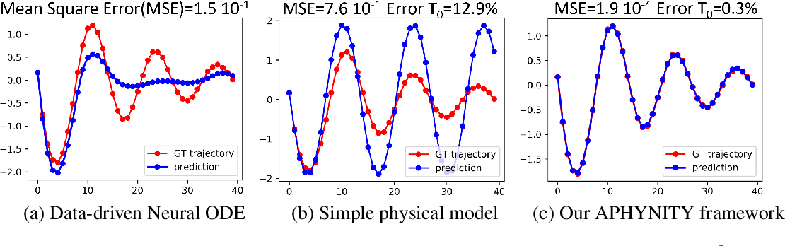 Figure 1 for Augmenting Physical Models with Deep Networks for Complex Dynamics Forecasting