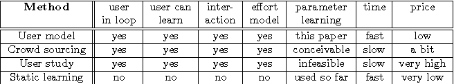 Figure 1 for Learning an Interactive Segmentation System