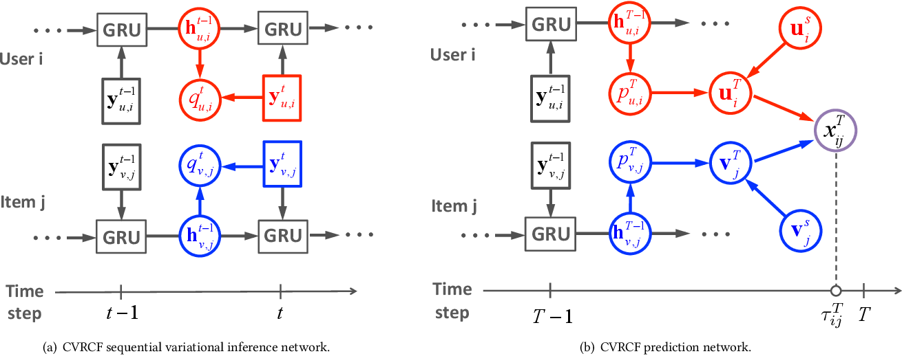 Figure 2 for Coupled Variational Recurrent Collaborative Filtering