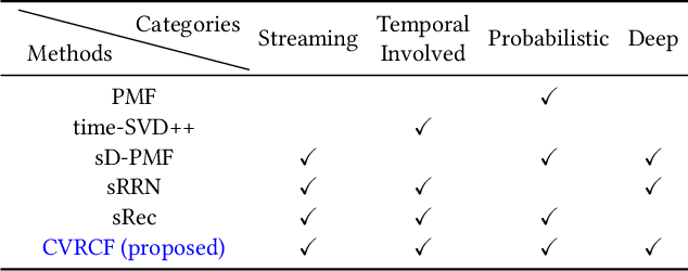 Figure 3 for Coupled Variational Recurrent Collaborative Filtering