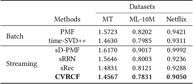 Figure 4 for Coupled Variational Recurrent Collaborative Filtering