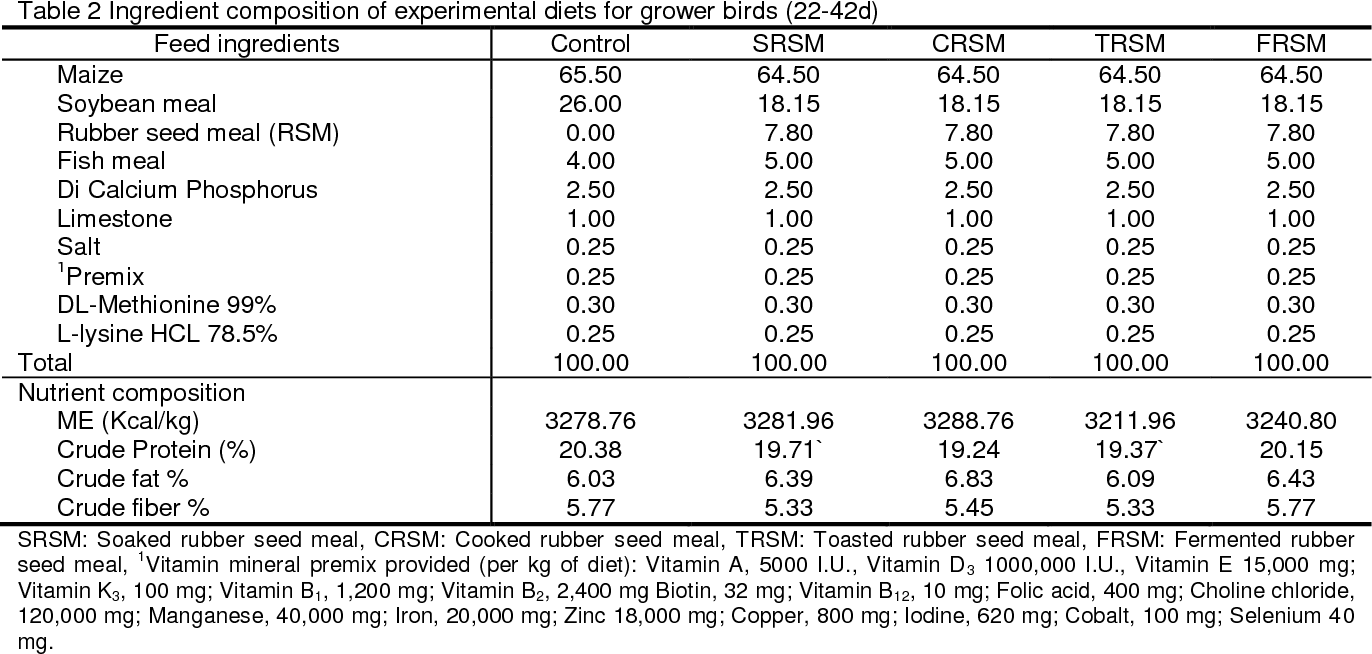 Table 2 from Evaluation of Processing Methods of Rubber