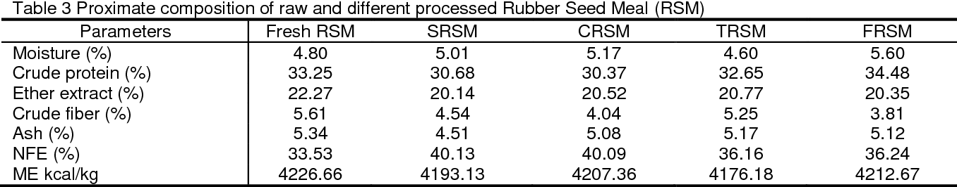 PDF] Evaluation of Processing Methods of Rubber (Hevea