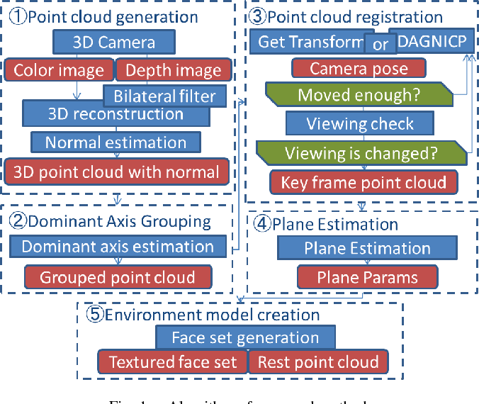 A method of 3D model generation of indoor environment with