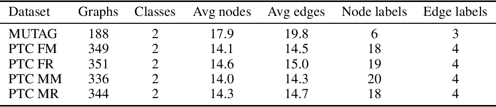 Figure 2 for edGNN: a Simple and Powerful GNN for Directed Labeled Graphs