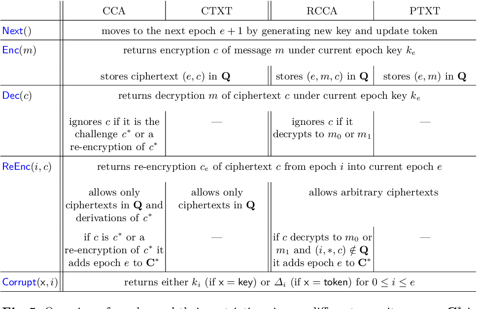 Figure 5 from (R)CCA Secure Updatable Encryption with