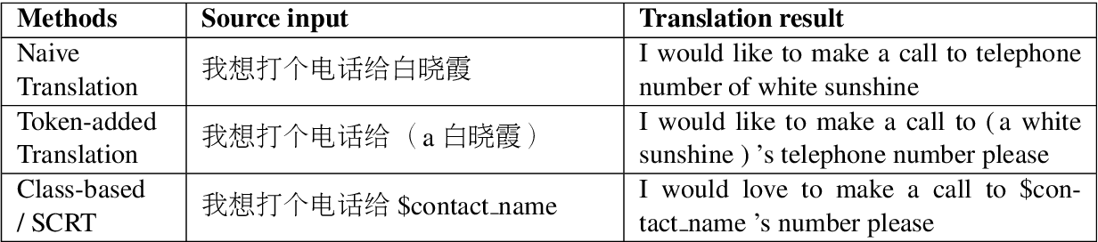Figure 1 for Source-Critical Reinforcement Learning for Transferring Spoken Language Understanding to a New Language