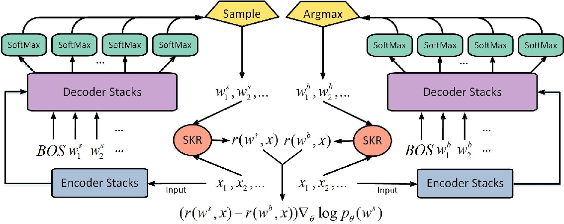 Figure 2 for Source-Critical Reinforcement Learning for Transferring Spoken Language Understanding to a New Language