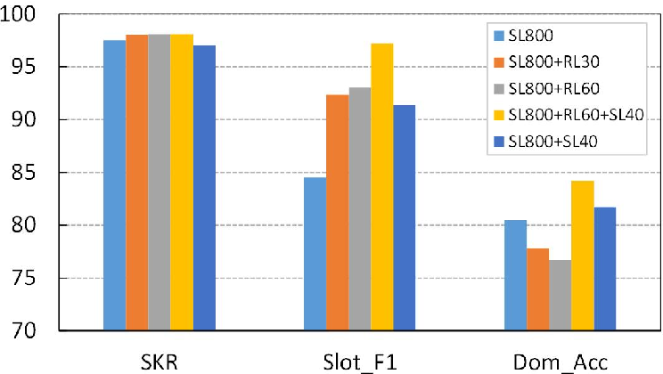 Figure 4 for Source-Critical Reinforcement Learning for Transferring Spoken Language Understanding to a New Language