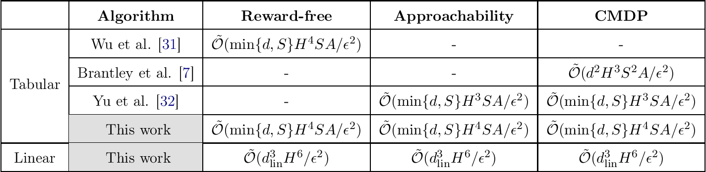 Figure 1 for A Simple Reward-free Approach to Constrained Reinforcement Learning
