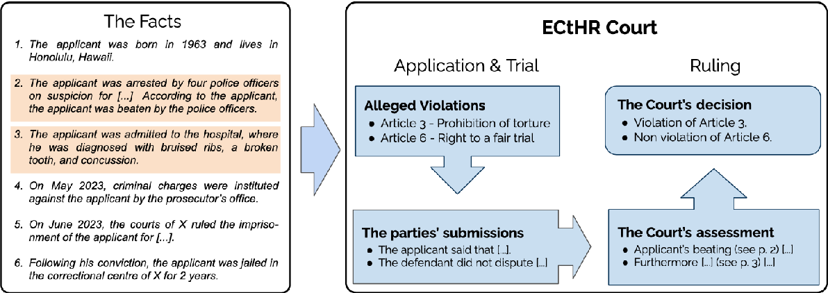 Figure 1 for Paragraph-level Rationale Extraction through Regularization: A case study on European Court of Human Rights Cases