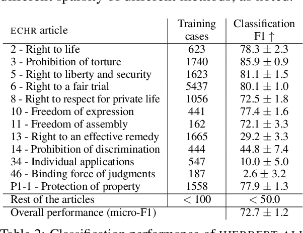 Figure 4 for Paragraph-level Rationale Extraction through Regularization: A case study on European Court of Human Rights Cases