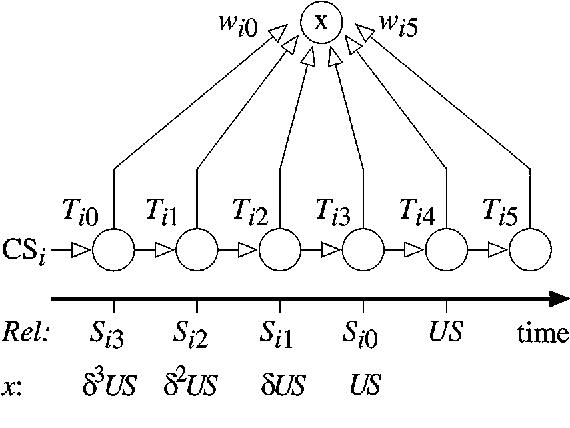 Dynamics Of A Classical Conditioning Model Semantic Scholar