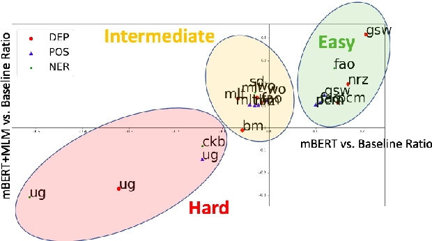 Figure 2 for When Being Unseen from mBERT is just the Beginning: Handling New Languages With Multilingual Language Models