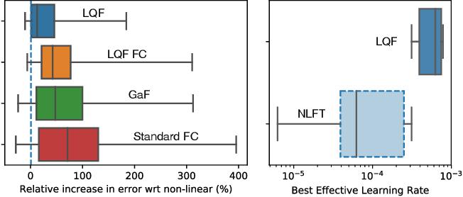 Figure 1 for LQF: Linear Quadratic Fine-Tuning