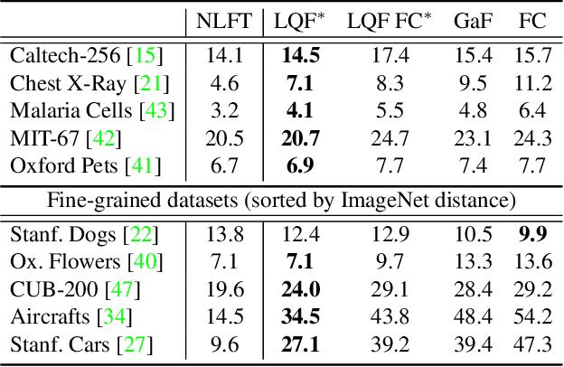Figure 2 for LQF: Linear Quadratic Fine-Tuning