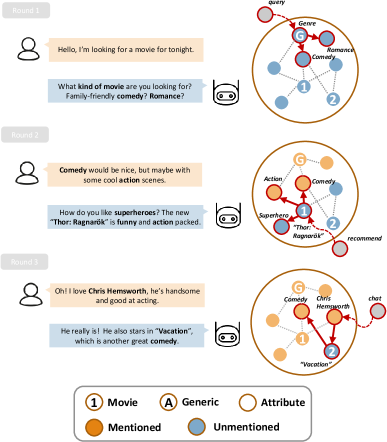 Figure 1 for Bridging the Gap between Conversational Reasoning and Interactive Recommendation