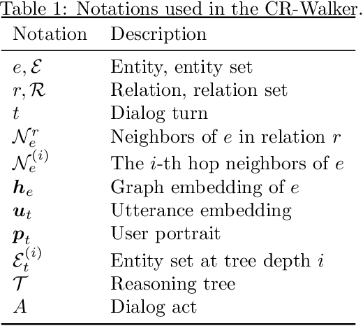 Figure 2 for Bridging the Gap between Conversational Reasoning and Interactive Recommendation