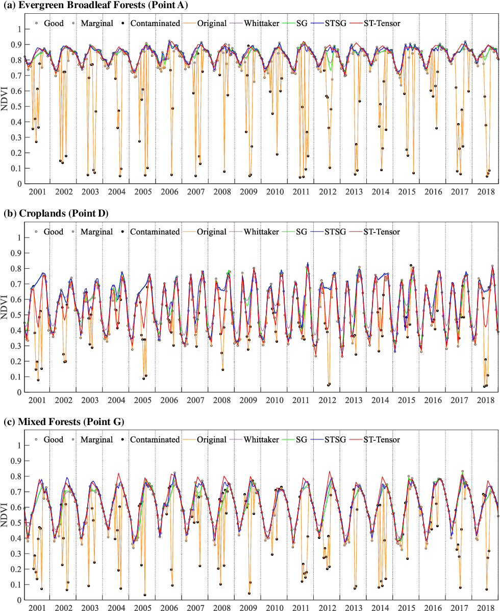 Figure 3 for Long time-series NDVI reconstruction in cloud-prone regions via spatio-temporal tensor completion