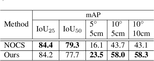 Figure 2 for Learning Canonical Shape Space for Category-Level 6D Object Pose and Size Estimation
