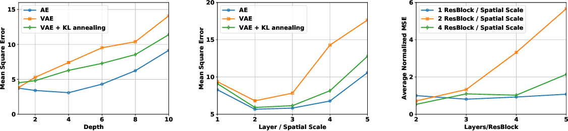 Figure 1 for The Usual Suspects? Reassessing Blame for VAE Posterior Collapse