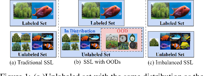 Figure 1 for RETRIEVE: Coreset Selection for Efficient and Robust Semi-Supervised Learning